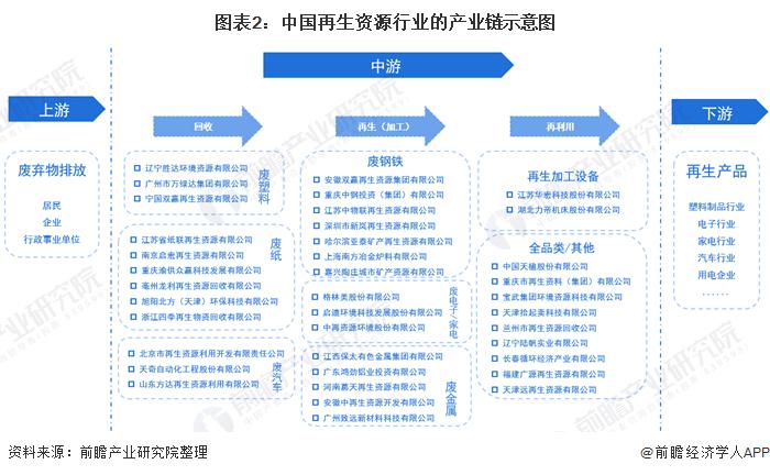 图表2:中国再生资源行业的产业链示意图