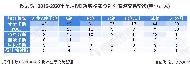 图表5:2016-2020年全球IVD领域投融资细分赛道交易轮次(单位:家)