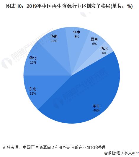 图表10:2019年中国再生资源行业区域竞争格局(单位:%)