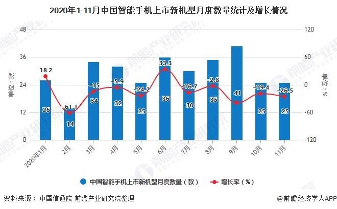 2020年1-11月中国智能手机上市新机型月度数量统计及增长情况