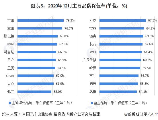 图表5:2020年12月主要品牌保值率(单位:%)