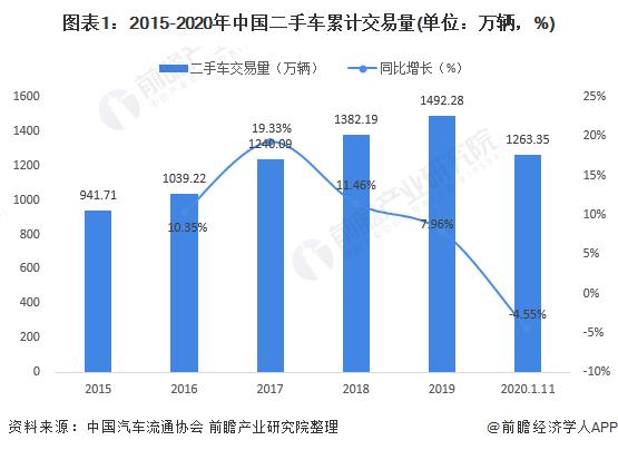 图表1:2015-2020年中国二手车累计交易量(单位:万辆,%)
