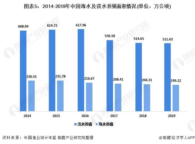 图表5:2014-2019年中国海水及淡水养殖面积情况(单位:万公顷)