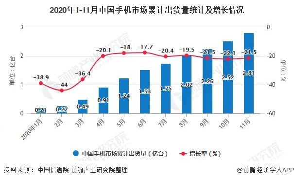 2020年1-11月中国手机市场累计出货量统计及增长情况