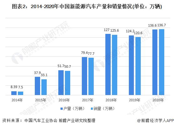 图表2:2014-2020年中国新能源汽车产量和销量情况(单位:万辆)