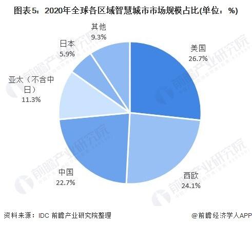 图表5:2020年全球各区域智慧城市市场规模占比(单位:%)