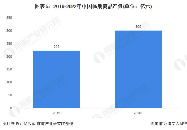 图表5:2019-2022年中国临期商品产值(单位:亿元)