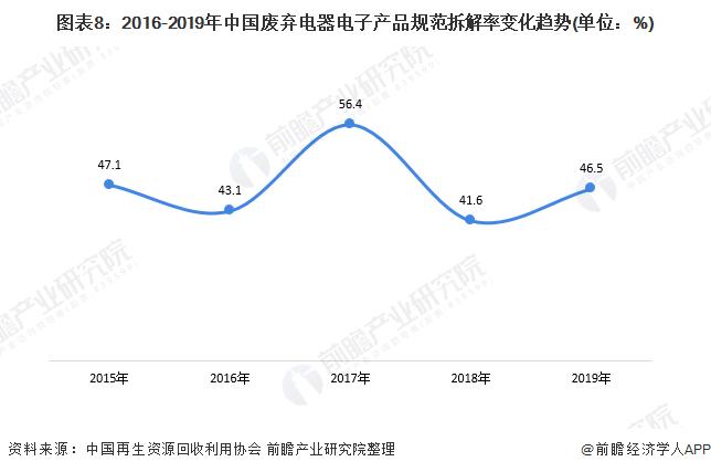 图表8:2016-2019年中国废弃电器电子产品规范拆解率变化趋势(单位:%)