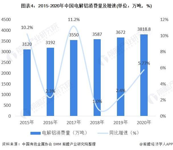 图表4:2015-2020年中国电解铝消费量及增速(单位:万吨,%)
