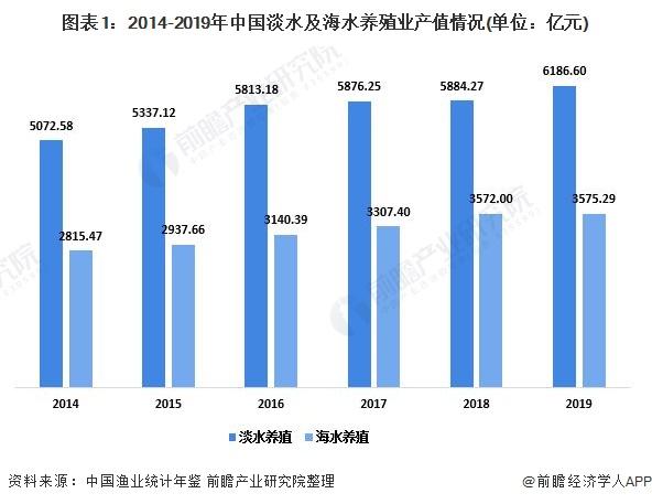 图表1:2014-2019年中国淡水及海水养殖业产值情况(单位:亿元)
