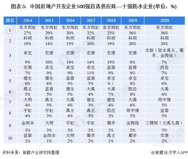 图表3:中国房地产开发企业500强首选供应商——十强防水企业(单位:%)
