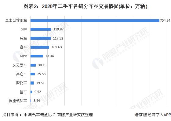 图表2:2020年二手车各细分车型交易情况(单位:万辆)