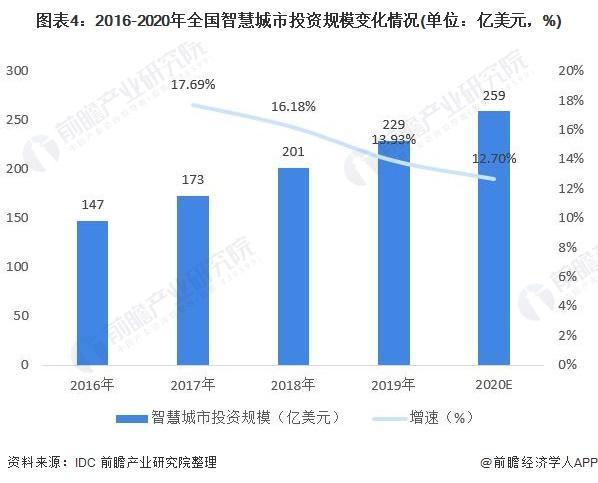 图表4:2016-2020年全国智慧城市投资规模变化情况(单位:亿美元,%)