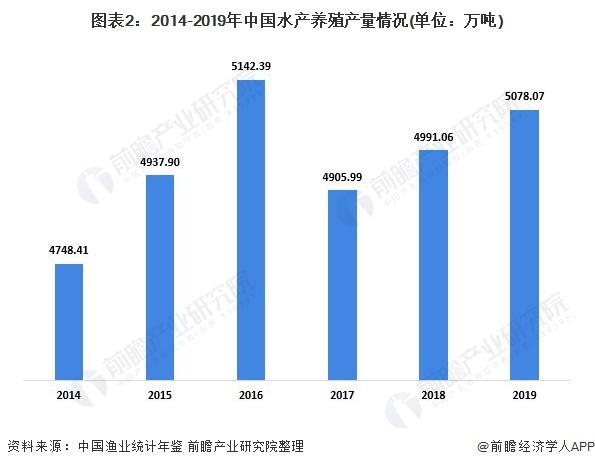 图表2:2014-2019年中国水产养殖产量情况(单位:万吨)
