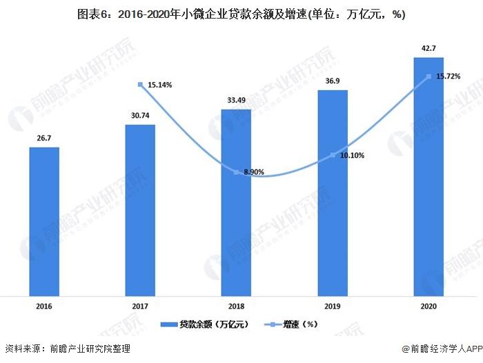 图表6:2016-2020年小微企业贷款余额及增速(单位:万亿元,%)