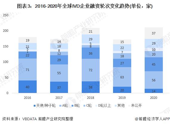 图表3:2016-2020年全球IVD企业融资轮次变化趋势(单位:家)