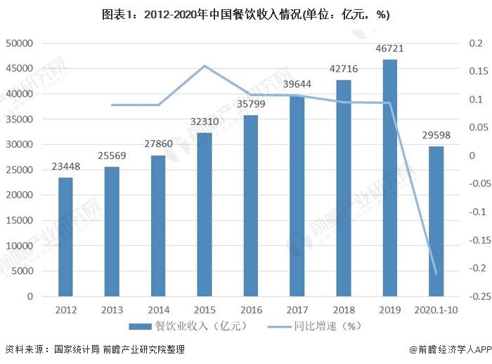 图表1:2012-2020年中国餐饮收入情况(单位:亿元,%)