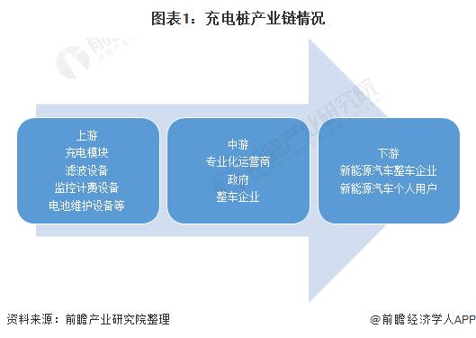 图表1:充电桩产业链情况