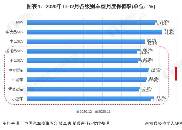 图表4:2020年11-12月各级别车型月度保值率(单位:%)