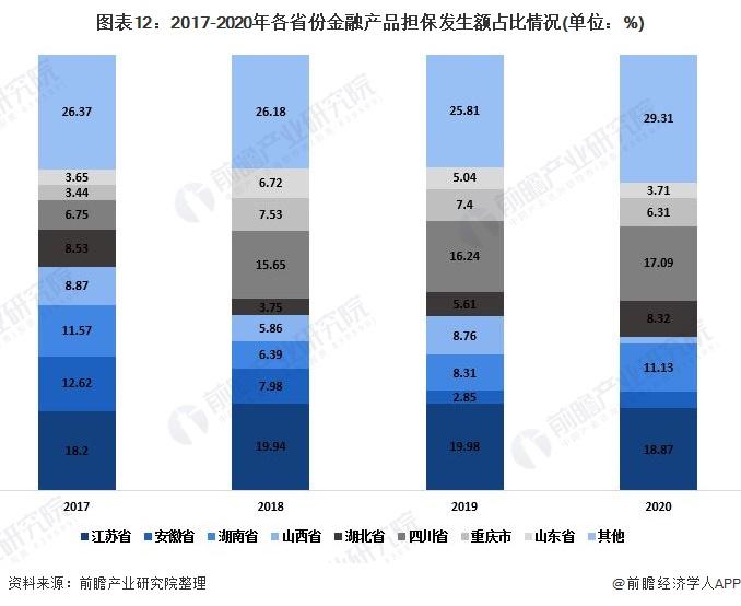 图表12:2017-2020年各省份金融产品担保发生额占比情况(单位:%)