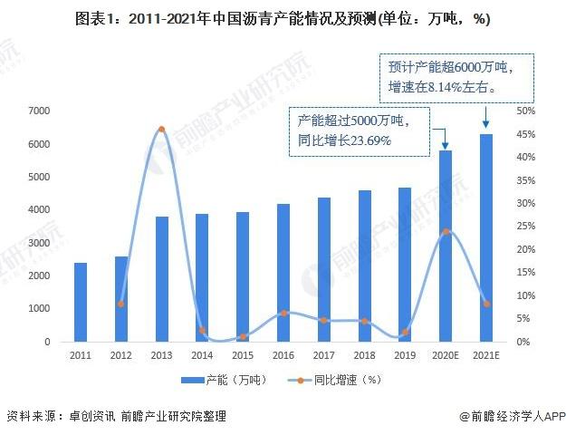 图表1:2011-2021年中国沥青产能情况及预测(单位:万吨,%)