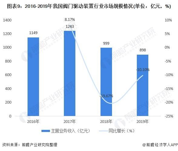 图表9:2016-2019年我国阀门驱动装置行业市场规模情况(单位:亿元,%)