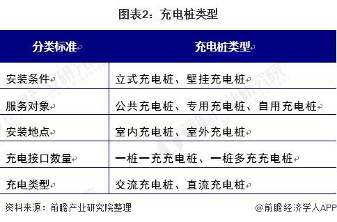 图表2:充电桩类型