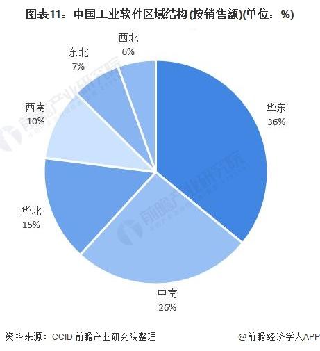 图表11:中国工业软件区域结构(按销售额)(单位:%)