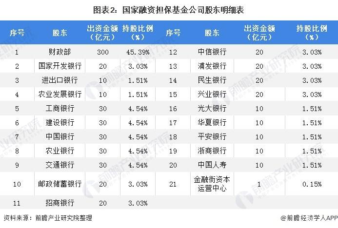 图表2:国家融资担保基金公司股东明细表