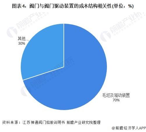 图表4:阀门与阀门驱动装置的成本结构相关性(单位:%)