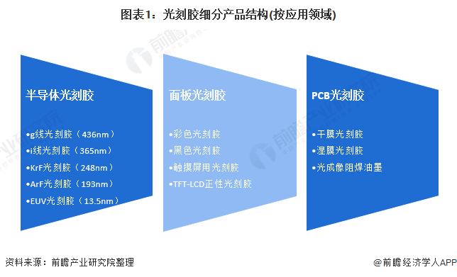 图表1:光刻胶细分产品结构(按应用领域)