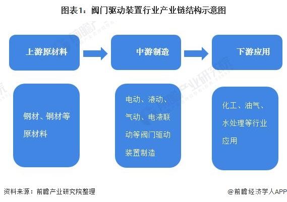 图表1:阀门驱动装置行业产业链结构示意图