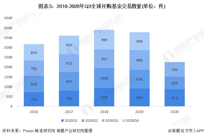 图表3:2016-2020年Q3全球并购基金交易数量(单位:件)