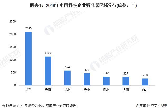 图表1:2019年中国科技企业孵化器区域分布(单位:个)