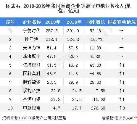 图表4:2018-2019年我国重点企业锂离子电池业务收入(单位:亿元)