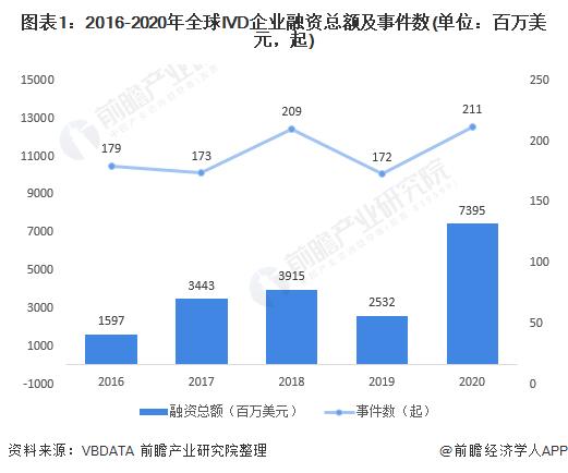 图表1:2016-2020年全球IVD企业融资总额及事件数(单位:百万美元,起)
