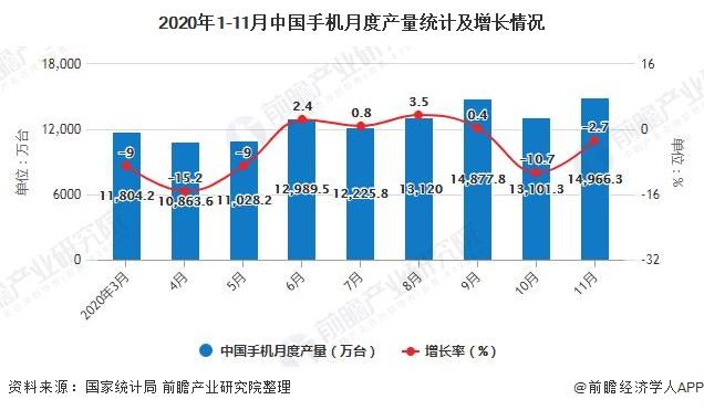 2020年1-11月中国手机月度产量统计及增长情况