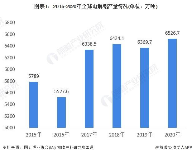 图表1:2015-2020年全球电解铝产量情况(单位:万吨)