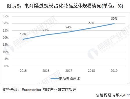 图表5:电商渠道规模占化妆品总体规模情况(单位:%)