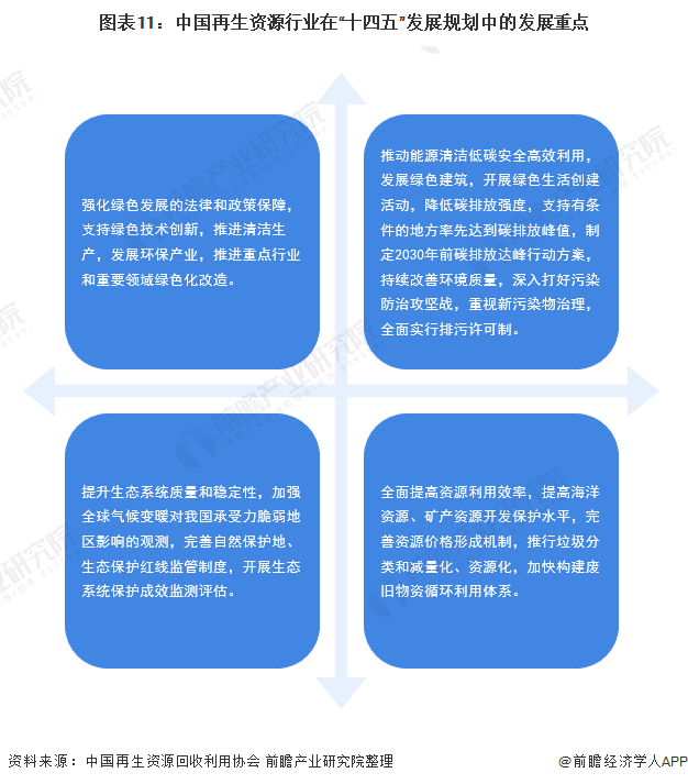 """图表11:中国再生资源行业在""""十四五""""发展规划中的发展重点"""