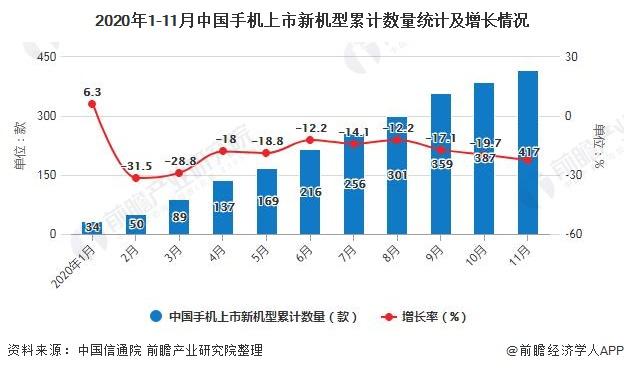 2020年1-11月中国手机上市新机型累计数量统计及增长情况