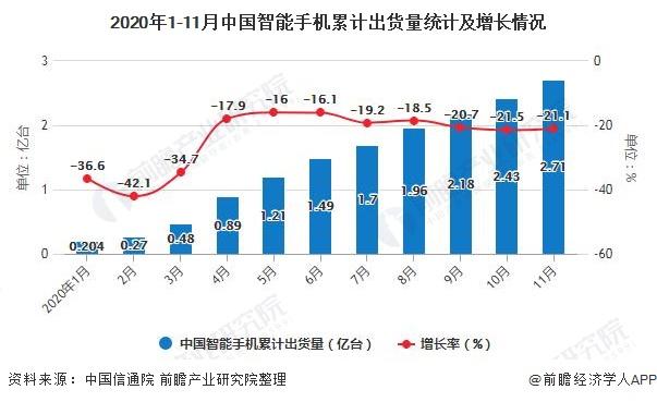 2020年1-11月中国智能手机累计出货量统计及增长情况