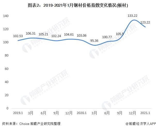 图表2:2019-2021年1月钢材价格指数变化情况(板材)