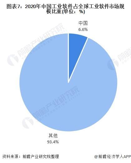 图表7:2020年中国工业软件占全球工业软件市场规模比重(单位:%)
