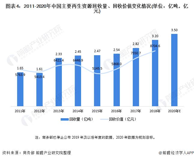 图表4:2011-2020年中国主要再生资源回收量、回收价值变化情况(单位:亿吨,亿元)