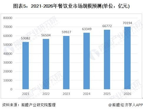 图表5:2021-2026年餐饮业市场规模预测(单位:亿元)