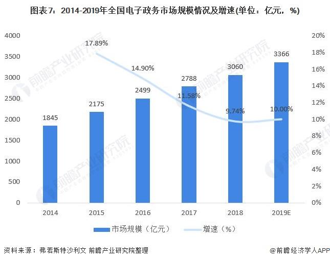 图表7:2014-2019年全国电子政务市场规模情况及增速(单位:亿元,%)