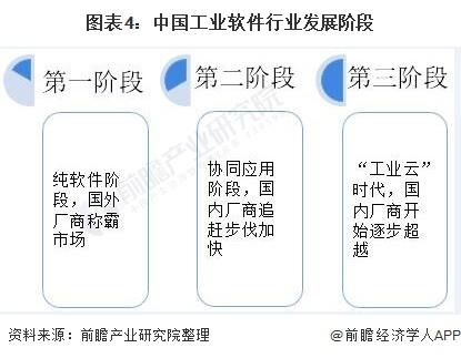 图表4:中国工业软件行业发展阶段