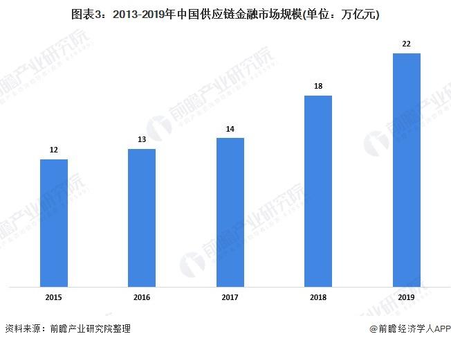 图表3:2013-2019年中国供应链金融市场规模(单位:万亿元)