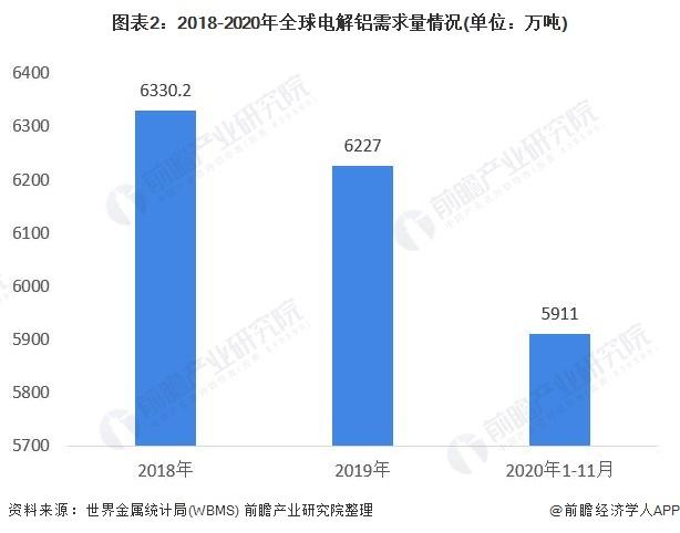 图表2:2018-2020年全球电解铝需求量情况(单位:万吨)